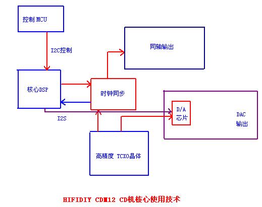 cdm12 cd机电路部分装机说明
